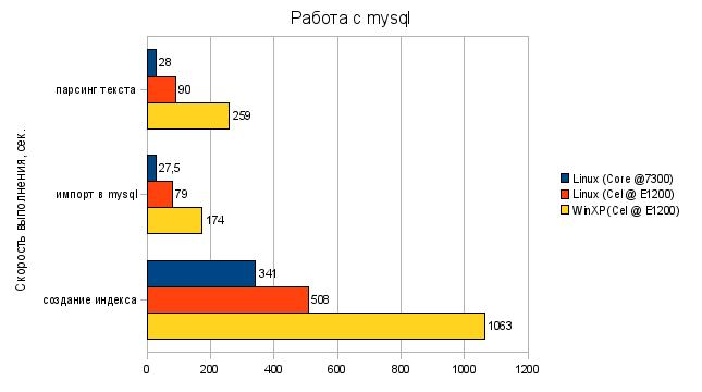 Тесты Mysql на Linux и Windows